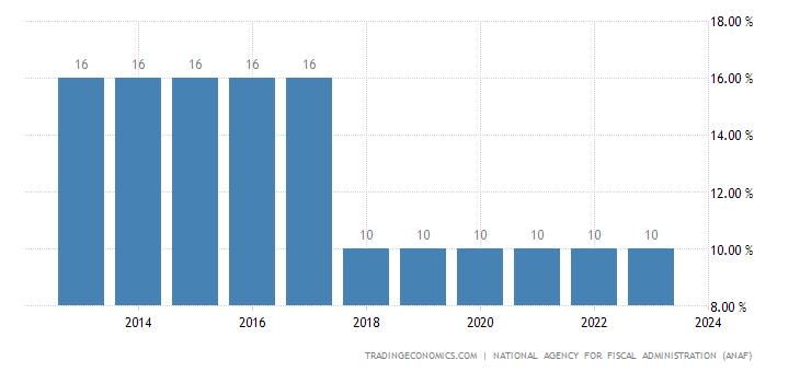 Romania Personal Income Tax Rate