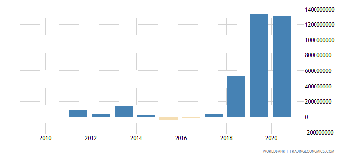 romania png bonds nfl current us$ wb data