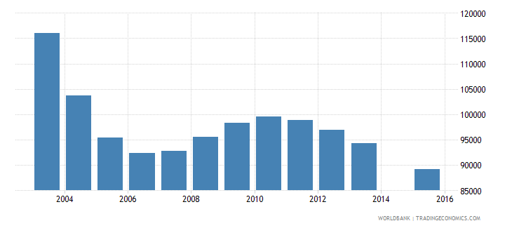 romania population age 0 female wb data
