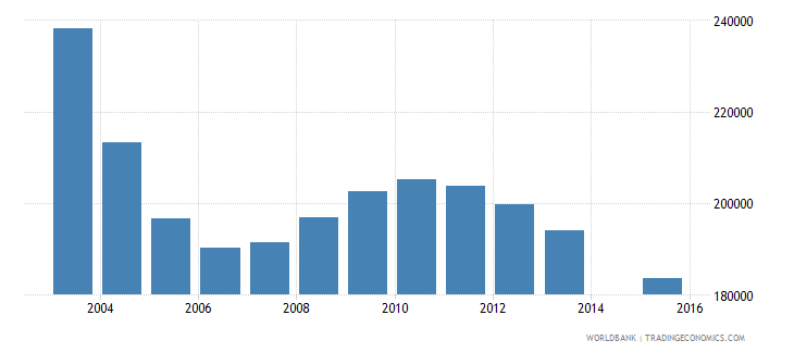romania population age 0 total wb data