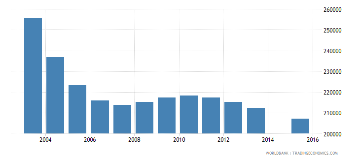 romania population age 10 total wb data