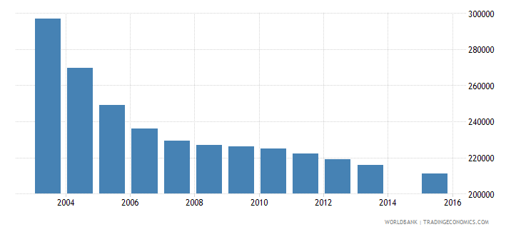 romania population age 13 total wb data