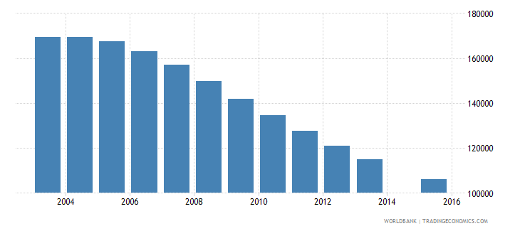 romania population age 19 female wb data