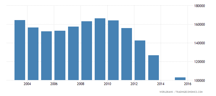 romania population age 21 female wb data
