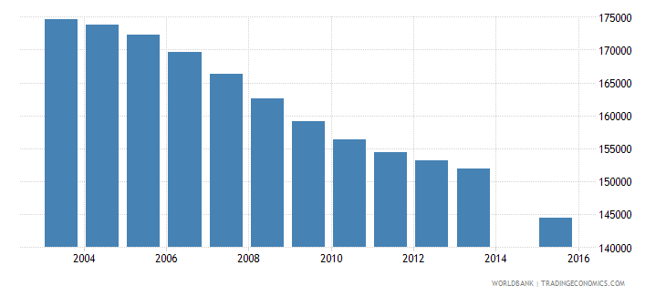 romania population age 25 female wb data