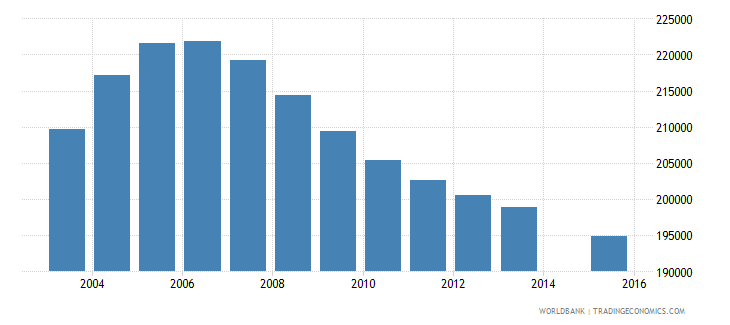 romania population age 3 total wb data