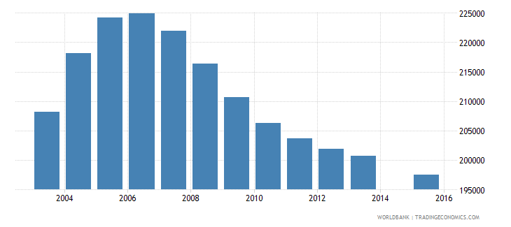 romania population age 4 total wb data