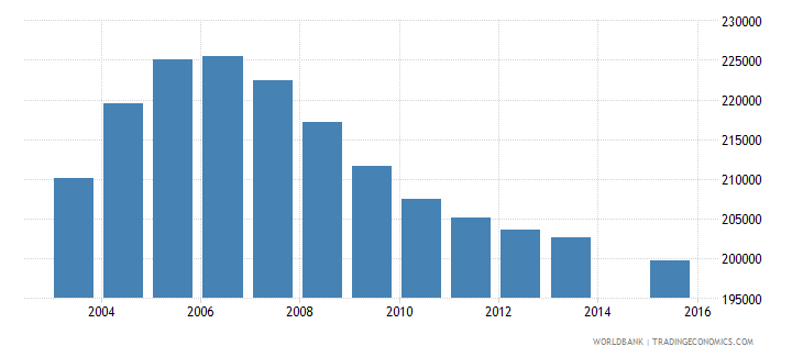 romania population age 5 total wb data