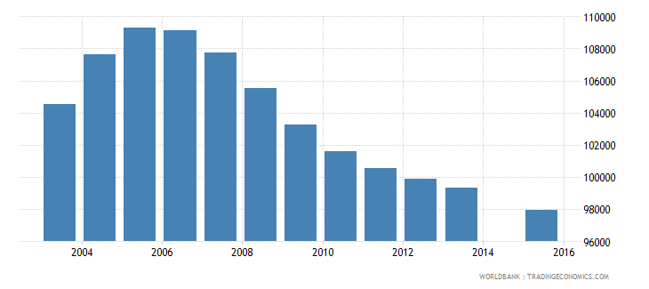 romania population age 6 female wb data