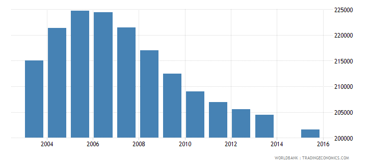 romania population age 6 total wb data