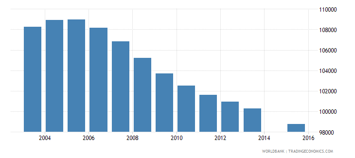 romania population age 7 female wb data