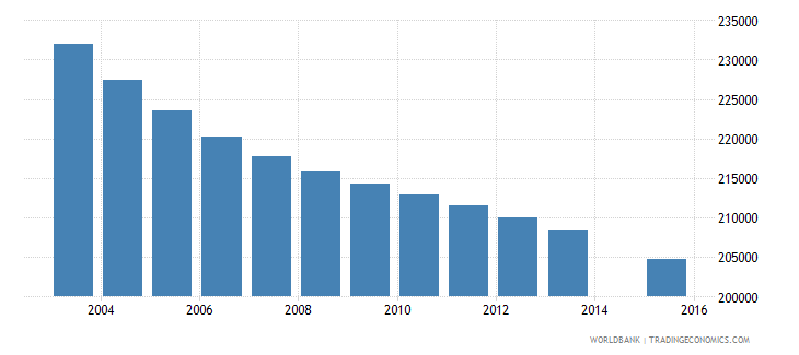 romania population age 8 total wb data