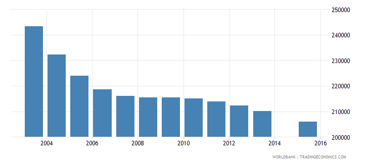 romania population age 9 total wb data