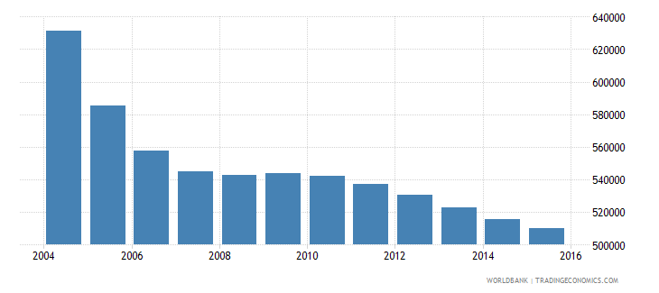 romania population ages 10 14 female wb data