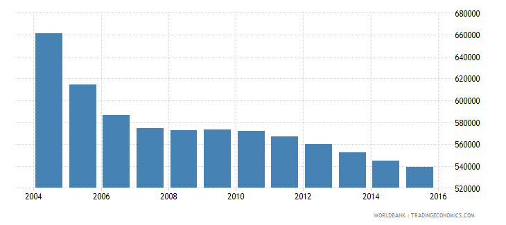 romania population ages 10 14 male wb data