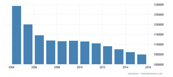 romania population ages 10 14 total wb data