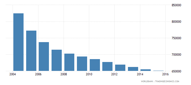 romania population ages 10 15 male wb data
