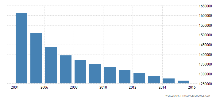 romania population ages 10 15 total wb data