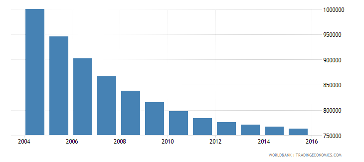 romania population ages 10 16 male wb data