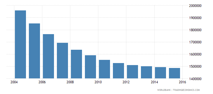 romania population ages 10 16 total wb data