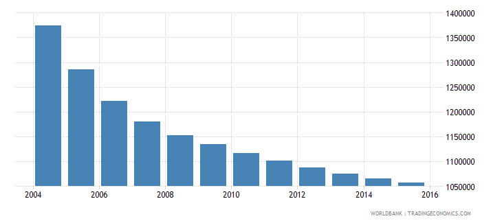romania population ages 11 15 total wb data