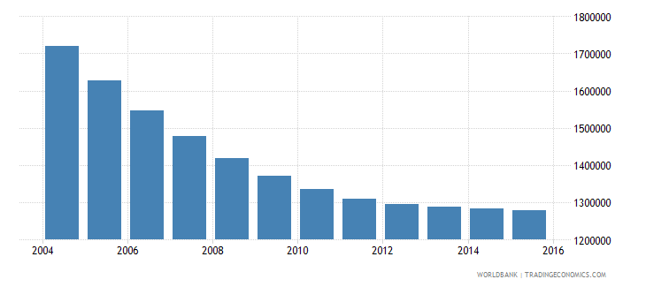 romania population ages 11 16 total wb data
