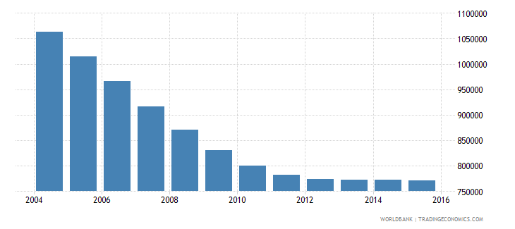 romania population ages 11 17 male wb data