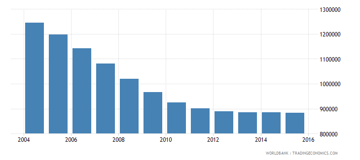 romania population ages 11 18 male wb data