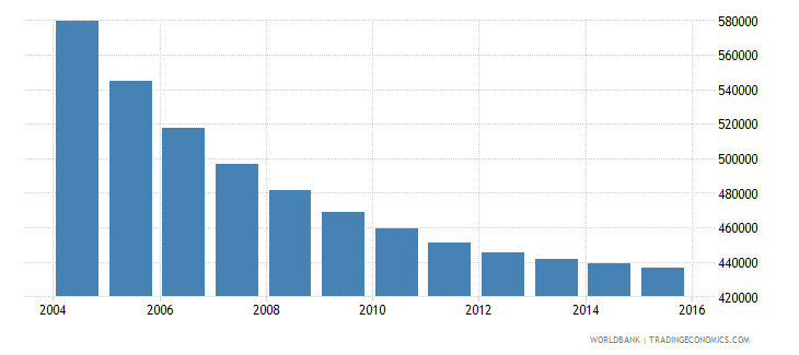 romania population ages 12 15 male wb data