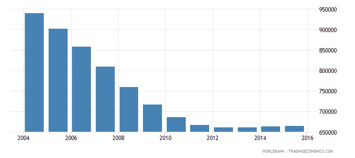 romania population ages 12 17 male wb data