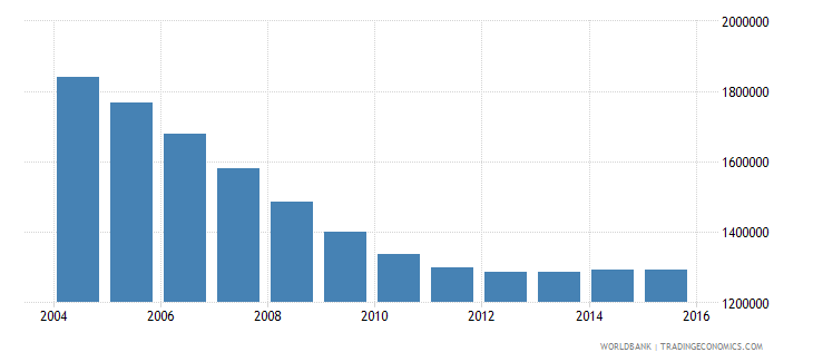 romania population ages 12 17 total wb data