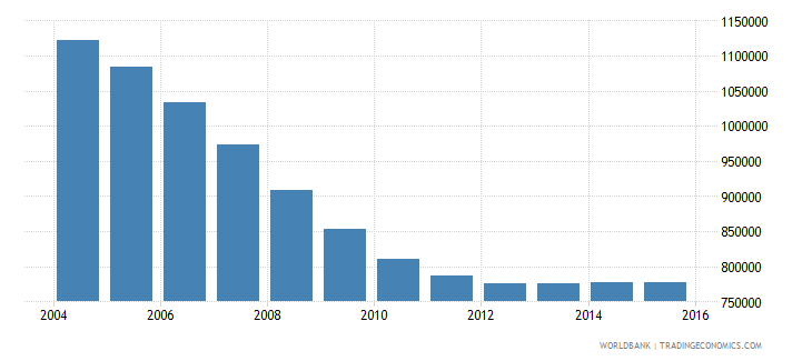 romania population ages 12 18 male wb data