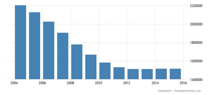 romania population ages 12 18 total wb data