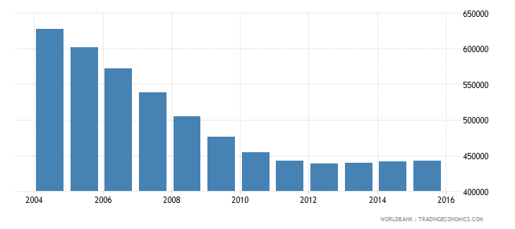 romania population ages 13 16 male wb data