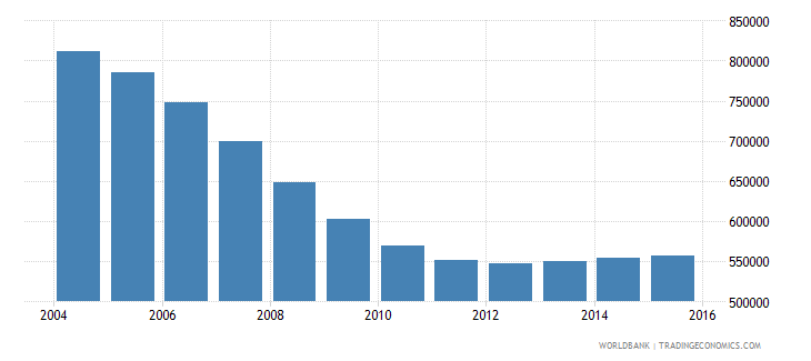 romania population ages 13 17 male wb data