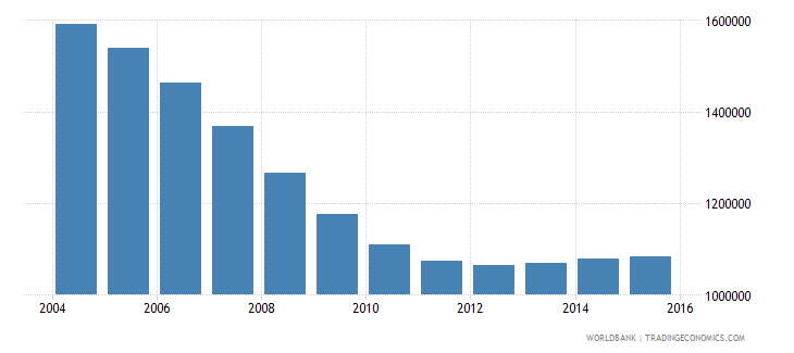 romania population ages 13 17 total wb data