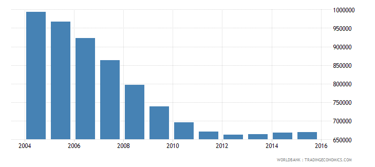 romania population ages 13 18 male wb data