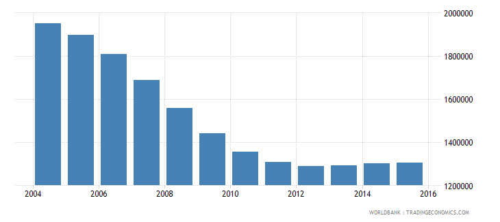 romania population ages 13 18 total wb data