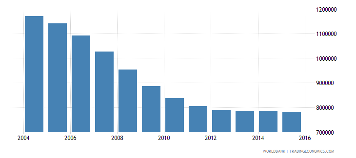 romania population ages 13 19 male wb data