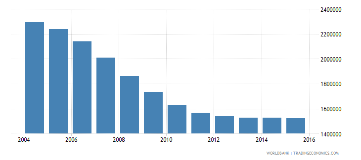 romania population ages 13 19 total wb data