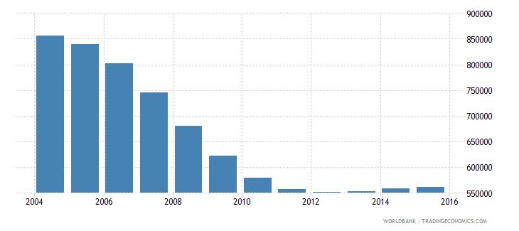 romania population ages 14 18 male wb data