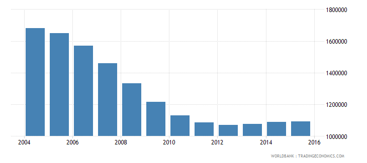 romania population ages 14 18 total wb data