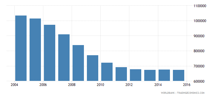 romania population ages 14 19 male wb data