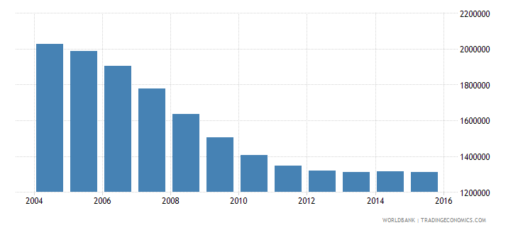 romania population ages 14 19 total wb data