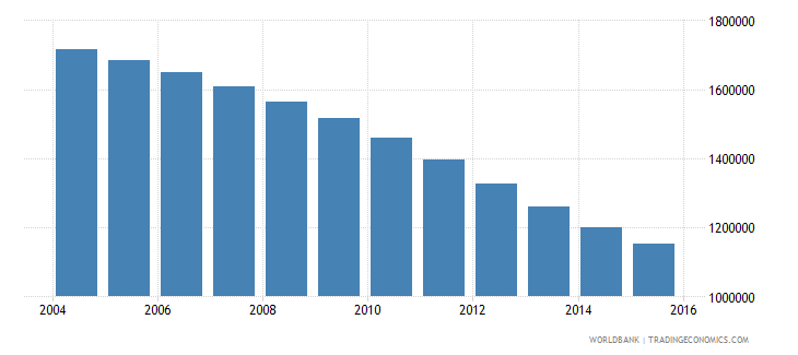 romania population ages 15 24 male wb data