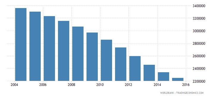 romania population ages 15 24 total wb data