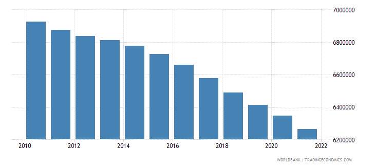 romania population ages 15 64 male wb data