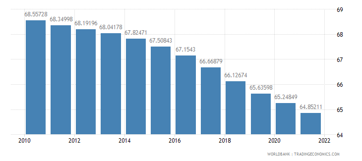 romania population ages 15 64 percent of total wb data