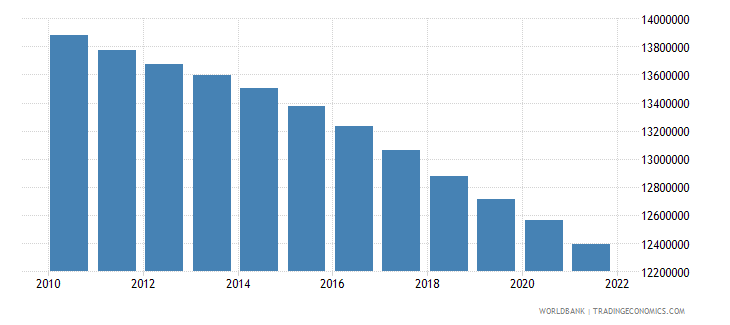 romania population ages 15 64 total wb data