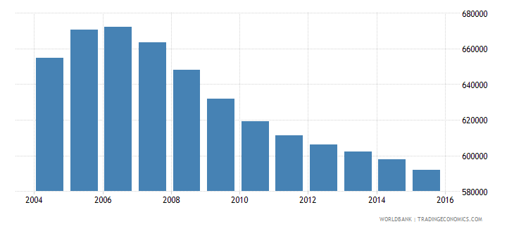 romania population ages 3 5 total wb data